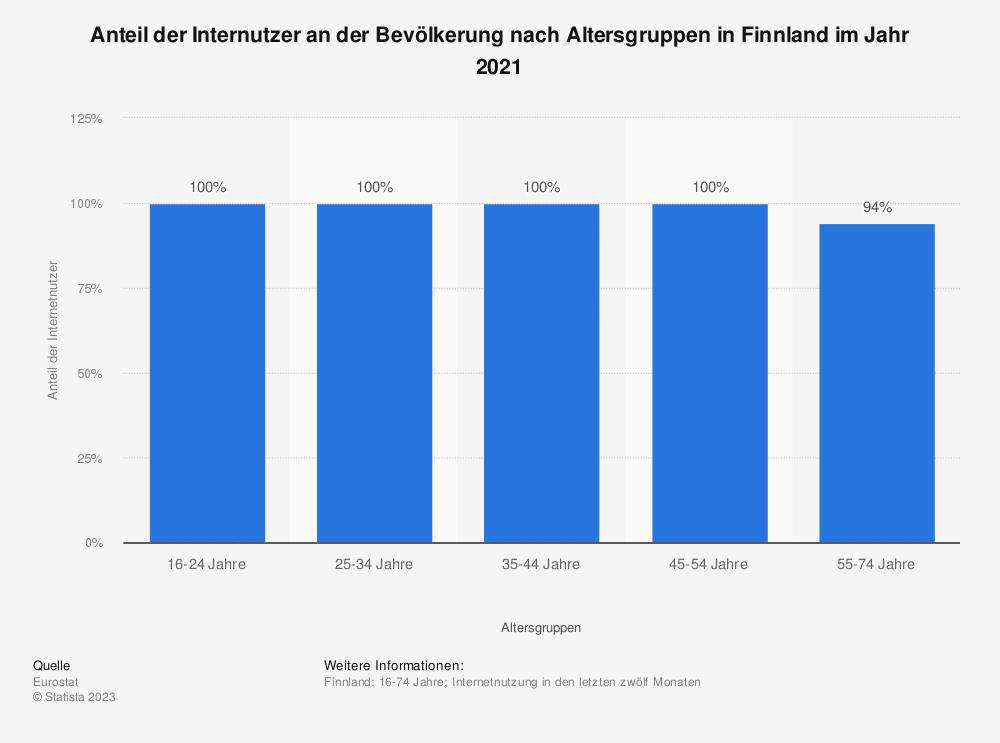 Statistik: Anteil der Internutzer an der Bevölkerung nach Altersgruppen in Finnland im Jahr 2018 | Statista