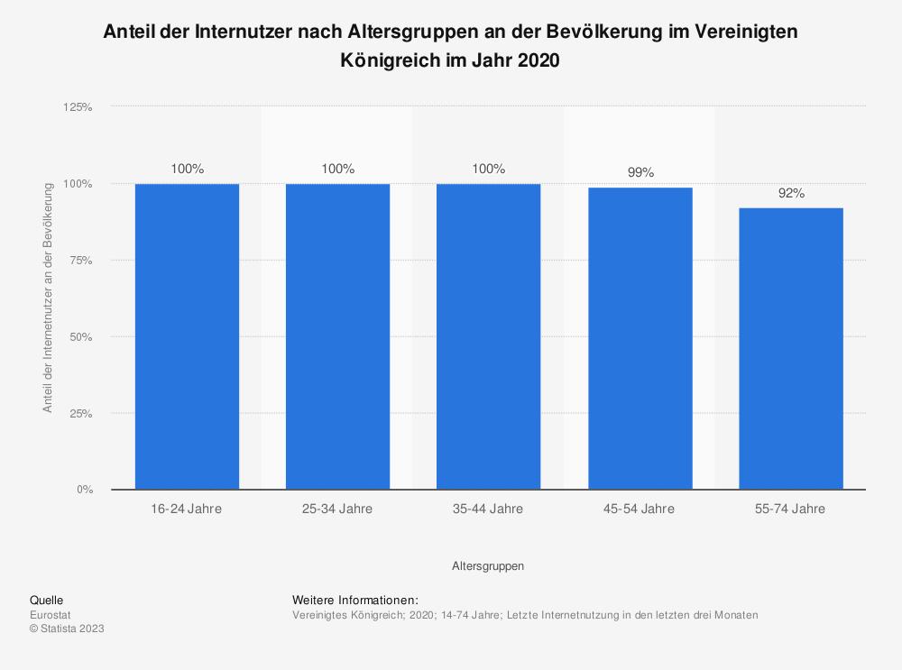 Statistik: Anteil der Internutzer nach Altersgruppen an der Bevölkerung im Vereinigten Königreich im Jahr 2018 | Statista