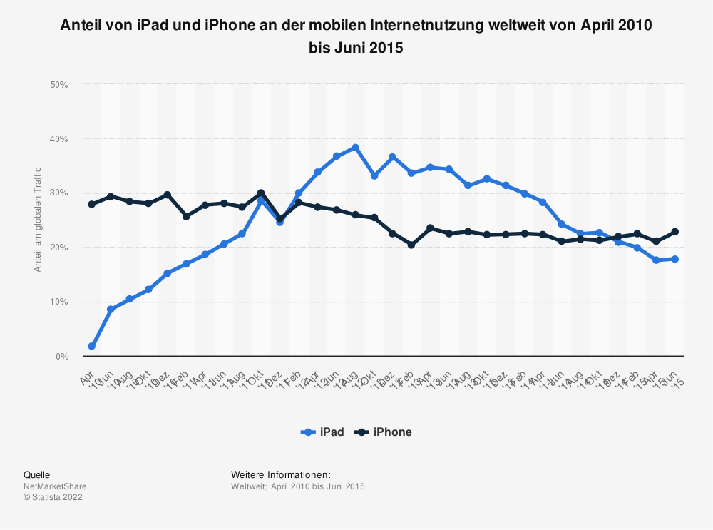 Statistik: Anteil von iPad und iPhone an der mobilen Internetnutzung weltweit von April 2010 bis Juni 2015 | Statista