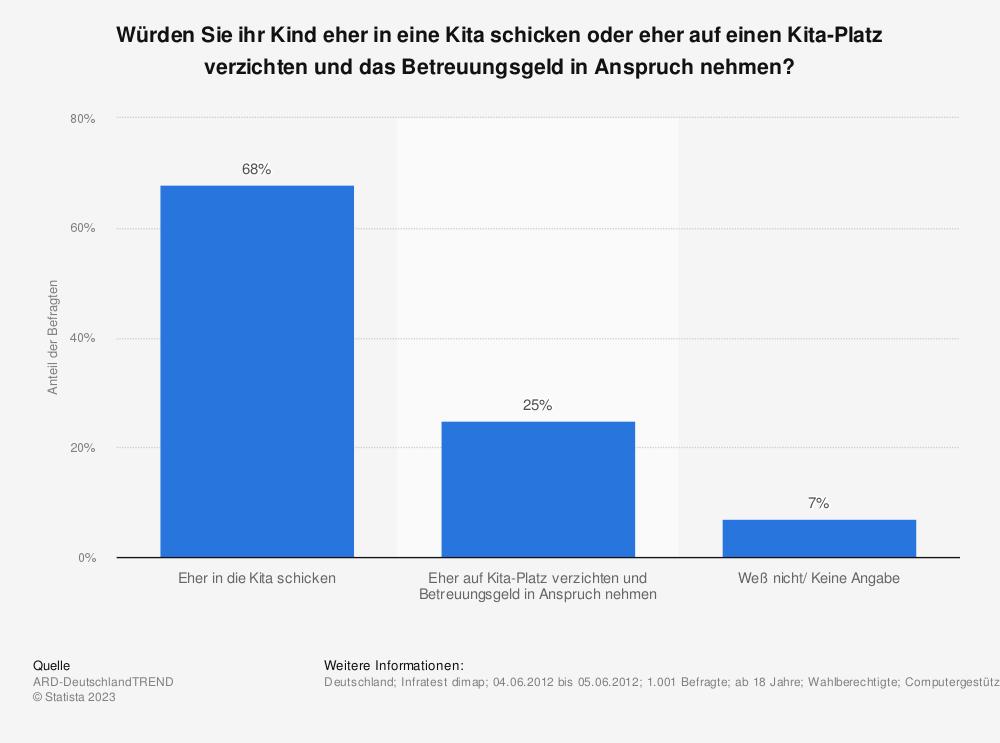 Statistik: Würden Sie ihr Kind eher in eine Kita schicken oder eher auf einen Kita-Platz verzichten und das Betreuungsgeld in Anspruch nehmen? | Statista