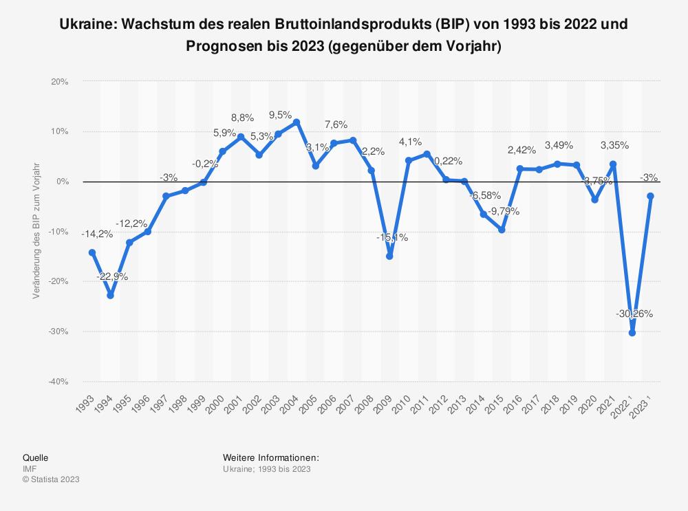 Statistik: Ukraine: Wachstum des realen Bruttoinlandsprodukts (BIP) von 1993 bis 2019 und Prognosen bis 2025 (gegenüber dem Vorjahr) | Statista