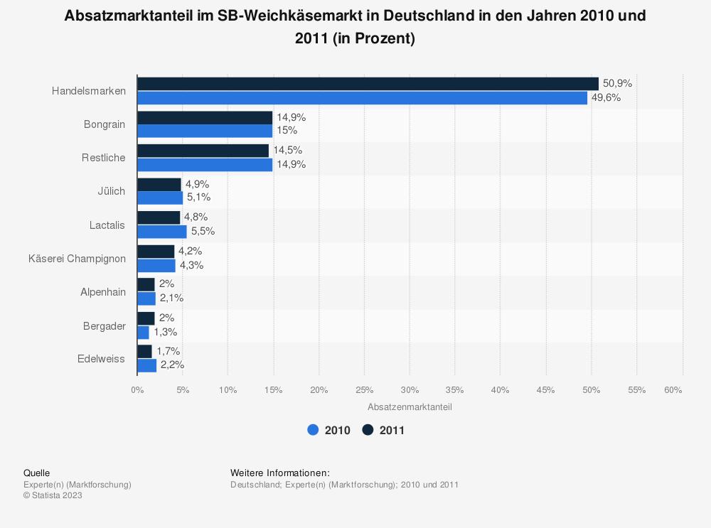 Statistik: Absatzmarktanteil im SB-Weichkäsemarkt in Deutschland in den Jahren 2010 und 2011 (in Prozent) | Statista