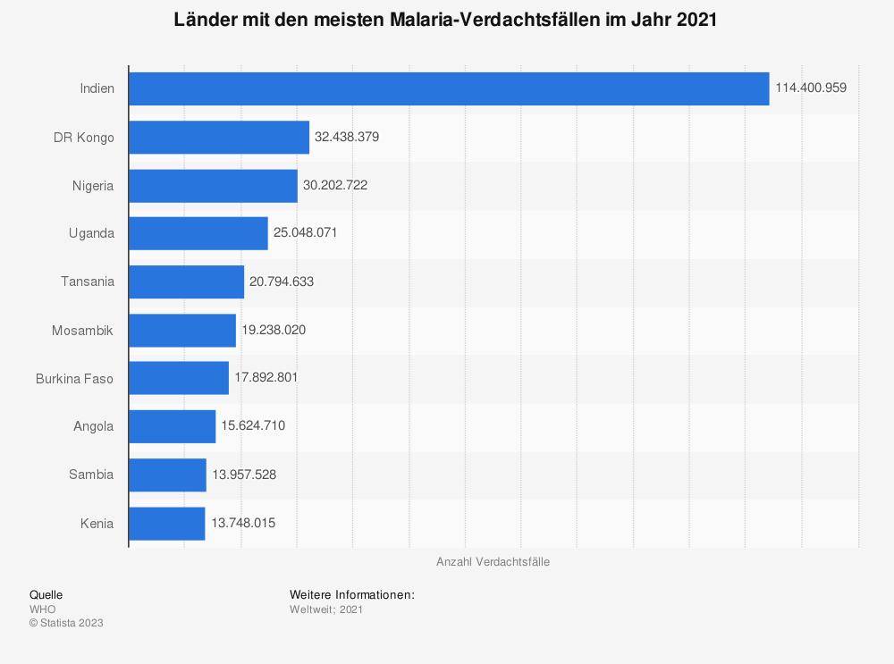 Statistik: Länder mit den meisten Malaria-Verdachtsfällen im Jahr 2017 | Statista