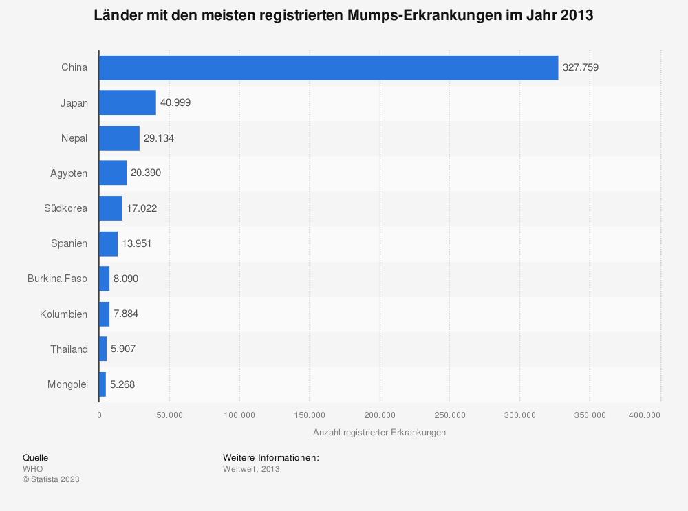 Statistik: Länder mit den meisten registrierten Mumps-Erkrankungen im Jahr 2013 | Statista