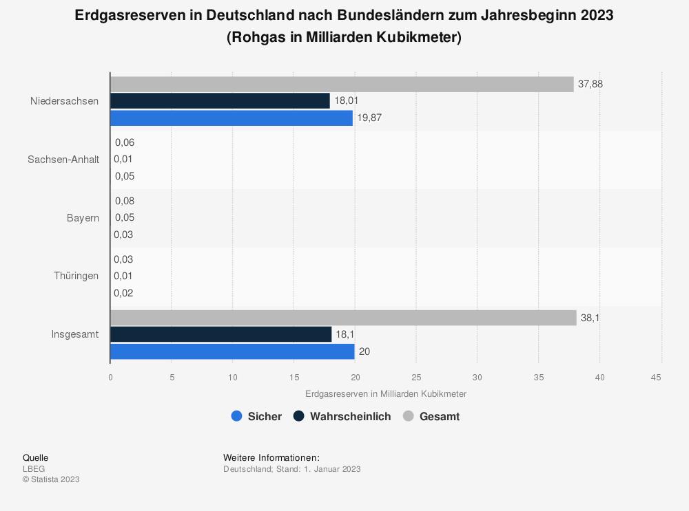 Statistik: Erdgasreserven in Deutschland nach Bundesländern zum Jahresbeginn 2019 (Rohgas in Milliarden Kubikmeter) | Statista