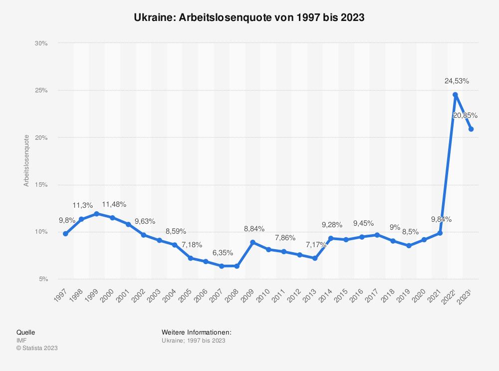 Statistik: Ukraine: Arbeitslosenquote von 2008 bis 2018 | Statista