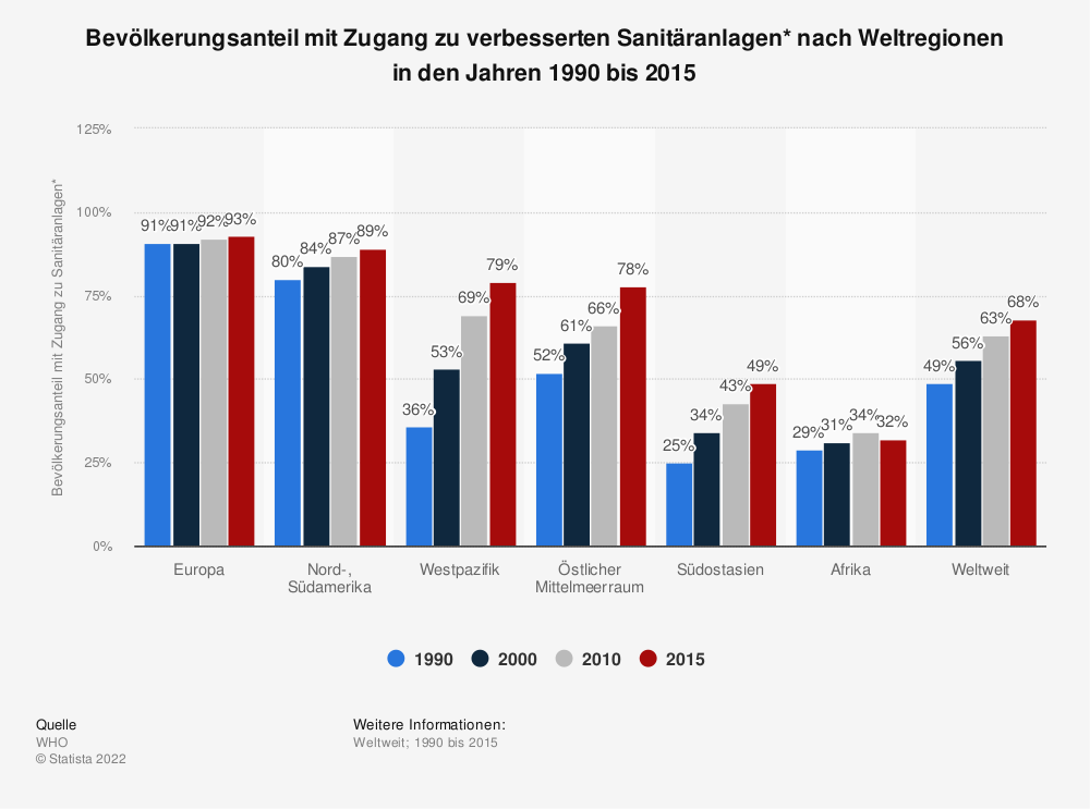 Statistik: Bevölkerungsanteil mit Zugang zu verbesserten Sanitäranlagen* nach Weltregionen in den Jahren 1990 bis 2015 | Statista