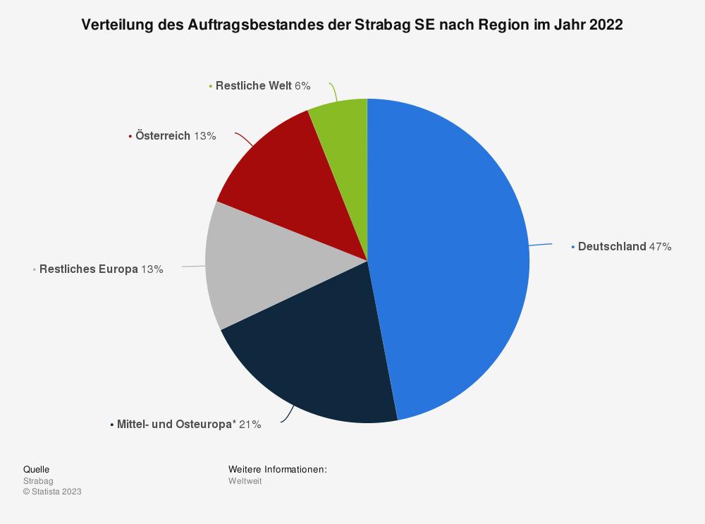 Statistik: Verteilung des Auftragsbestandes der Strabag SE nach Region im Jahr 2020 | Statista
