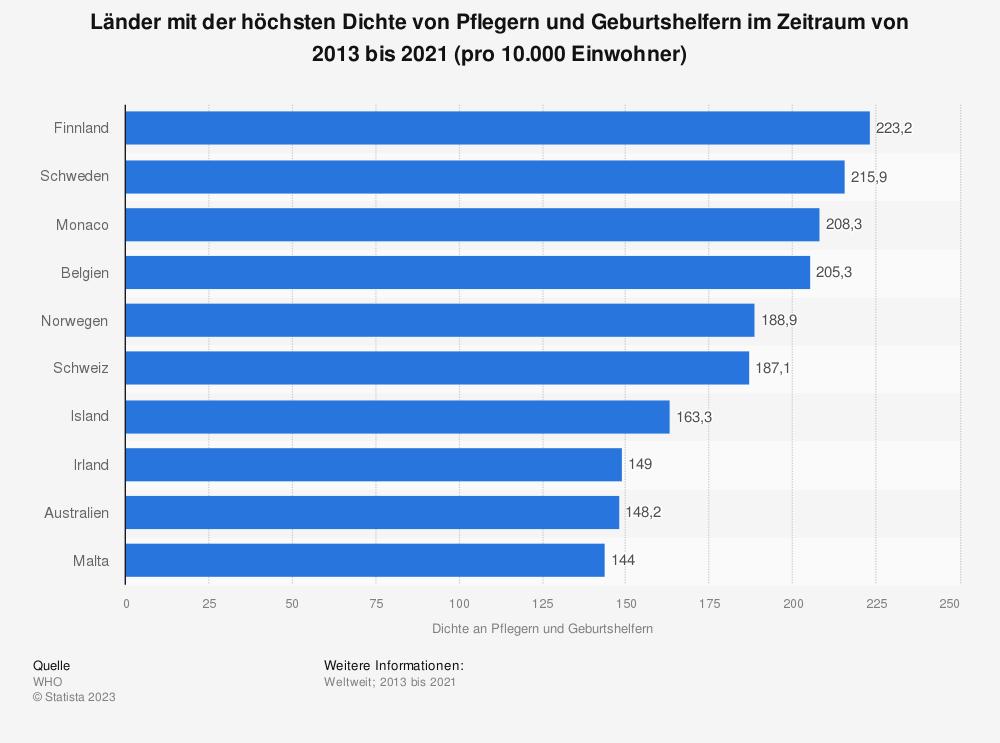 Statistik: Länder mit der höchsten Dichte von Pflegern und Geburtshelfern im Jahr 2018 (pro 10.000 Einwohner)   Statista
