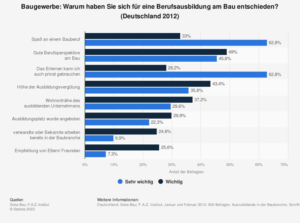 Statistik: Baugewerbe: Warum haben Sie sich für eine Berufsausbildung am Bau entschieden? (Deutschland 2012)   Statista