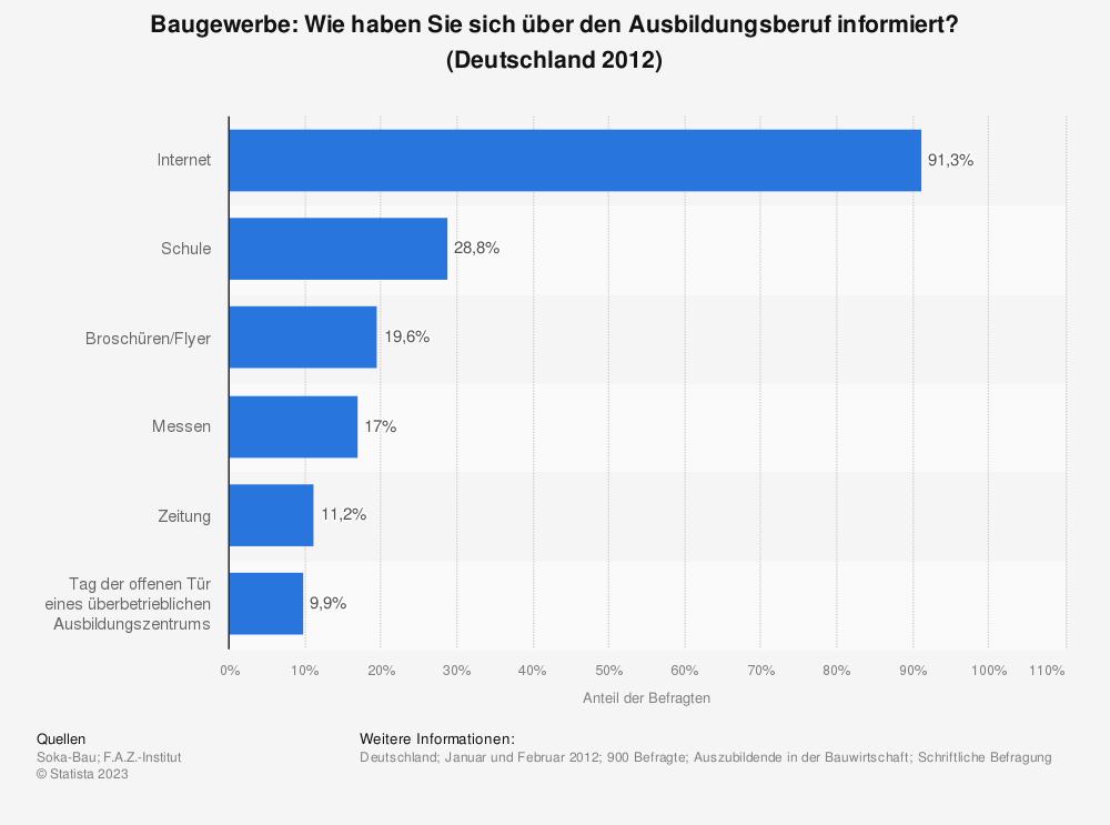 Statistik: Baugewerbe: Wie haben Sie sich über den Ausbildungsberuf informiert? (Deutschland 2012) | Statista