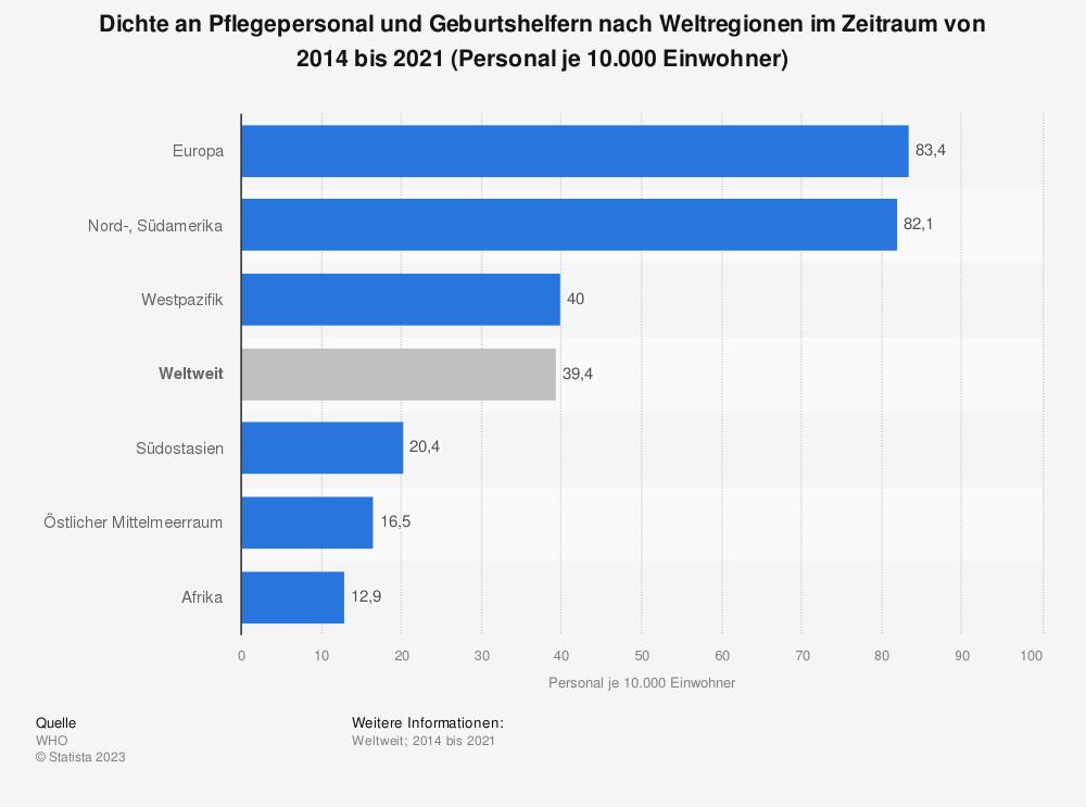 Statistik: Dichte an Pflegepersonal und Geburtshelfern nach Weltregionen im Jahr 2013 (Personal je 10.000 Einwohner) | Statista