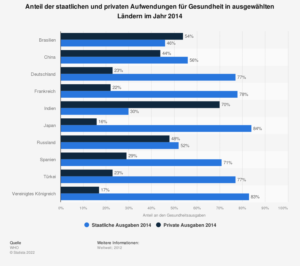 Statistik: Anteil der staatlichen und privaten Aufwendungen für Gesundheit in ausgewählten Ländern im Jahr 2014 | Statista