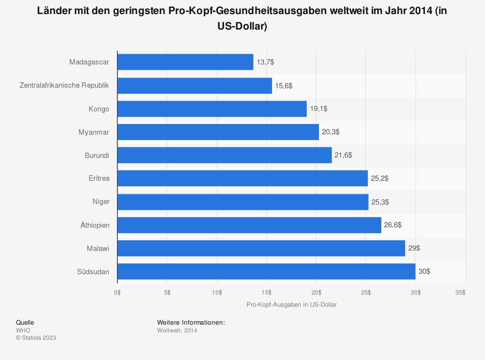 Statistik: Länder mit den geringsten Pro-Kopf-Gesundheitsausgaben weltweit  im Jahr 2014 (in US-Dollar) | Statista