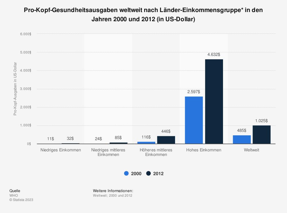 Statistik: Pro-Kopf-Gesundheitsausgaben weltweit nach Länder-Einkommensgruppe* in den Jahren 2000 und 2012 (in US-Dollar) | Statista