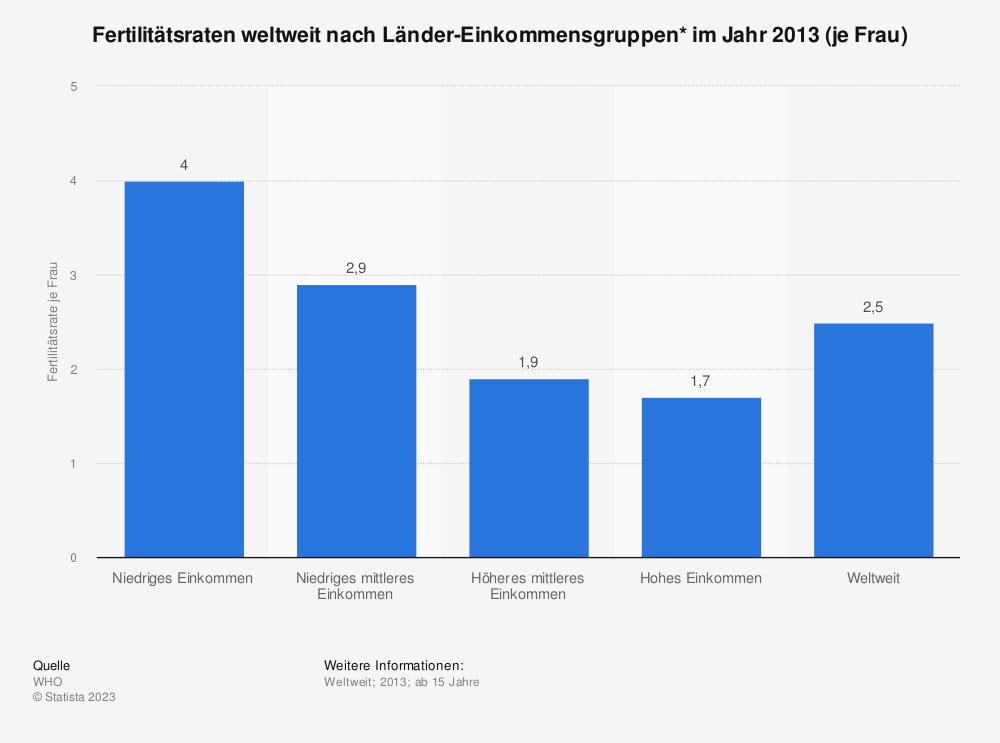 Statistik: Fertilitätsraten weltweit nach Länder-Einkommensgruppen* im Jahr 2013 (je Frau) | Statista