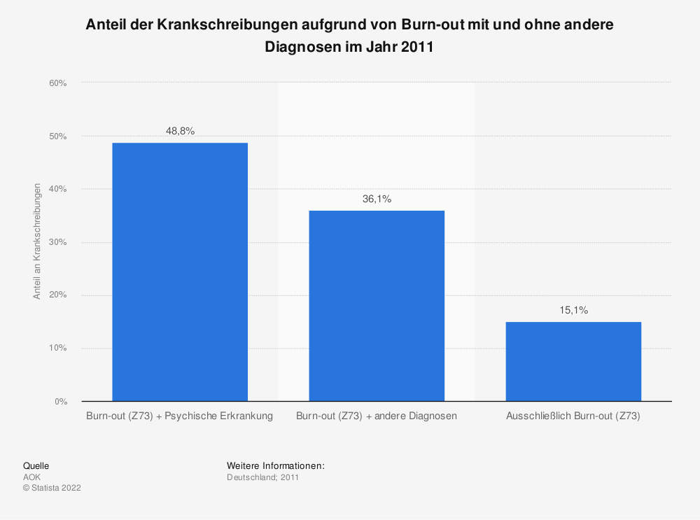 Statistik: Anteil der Krankschreibungen aufgrund von Burn-out mit und ohne andere Diagnosen im Jahr 2011 | Statista