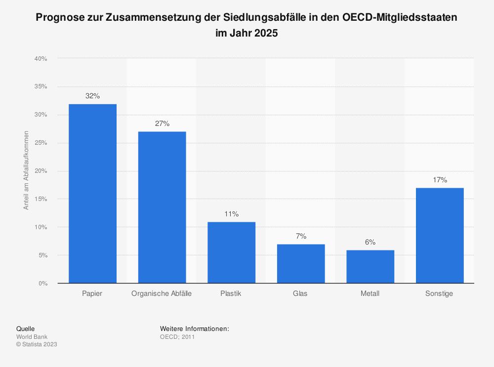 Statistik: Prognose zur Zusammensetzung der Siedlungsabfälle in den OECD-Mitgliedsstaaten im Jahr 2025  | Statista