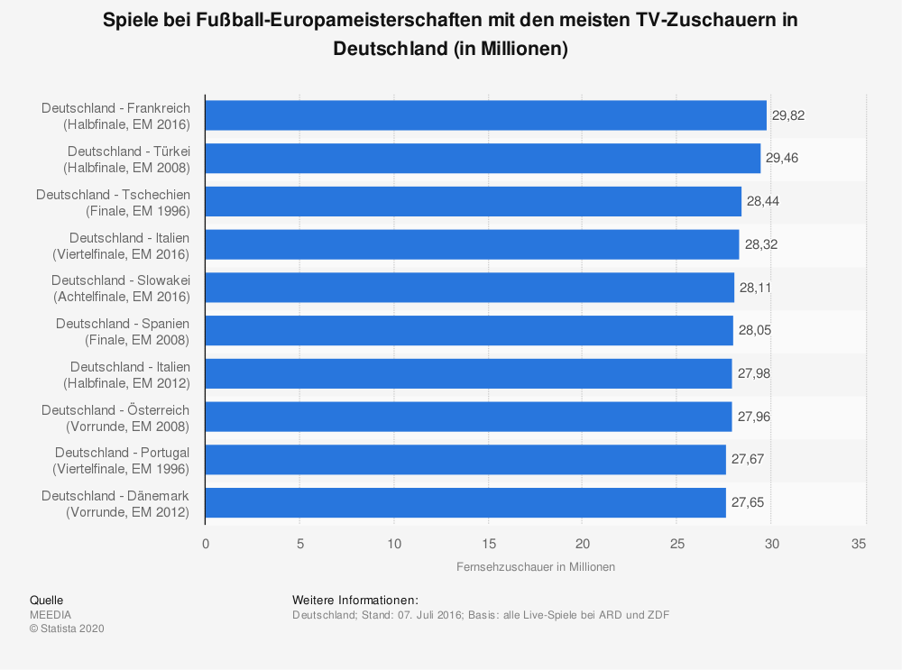 Statistik: Spiele bei Fußball-Europameisterschaften mit den meisten TV-Zuschauern in Deutschland (in Millionen) | Statista