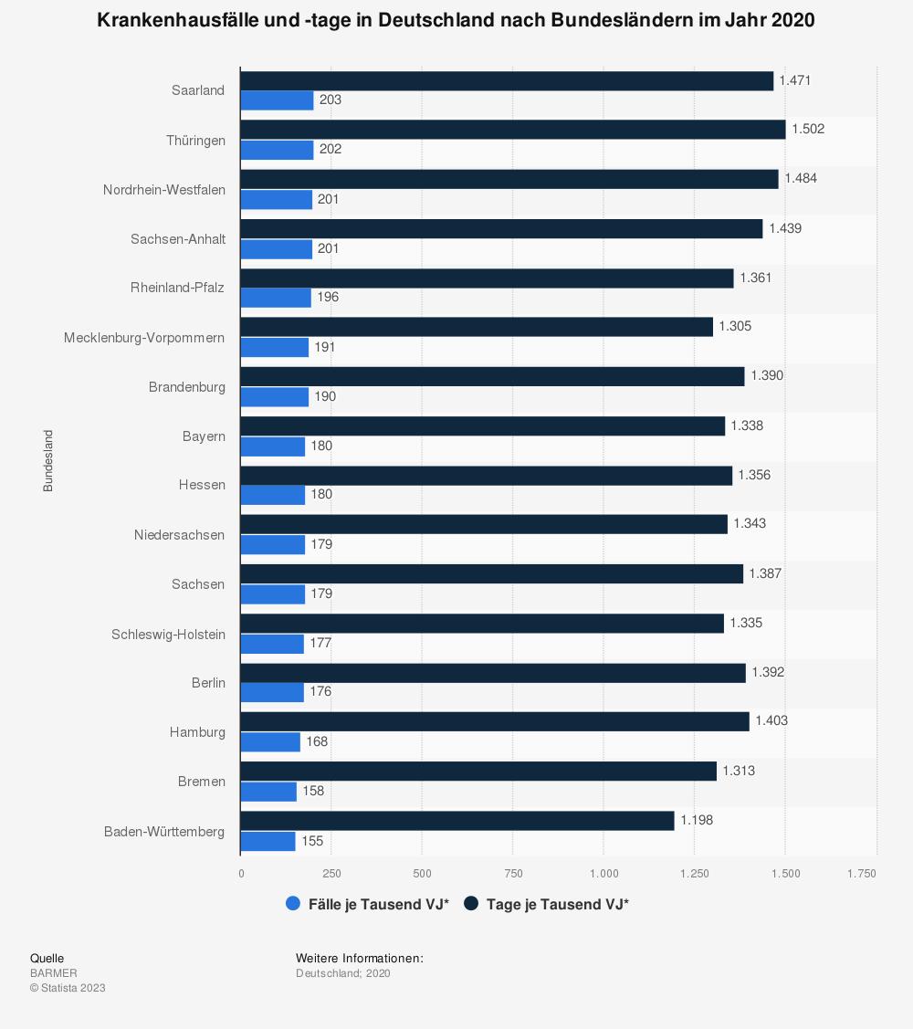 Statistik: Krankenhausfälle und -tage in Deutschland nach Bundesländern im Jahr 2018 | Statista