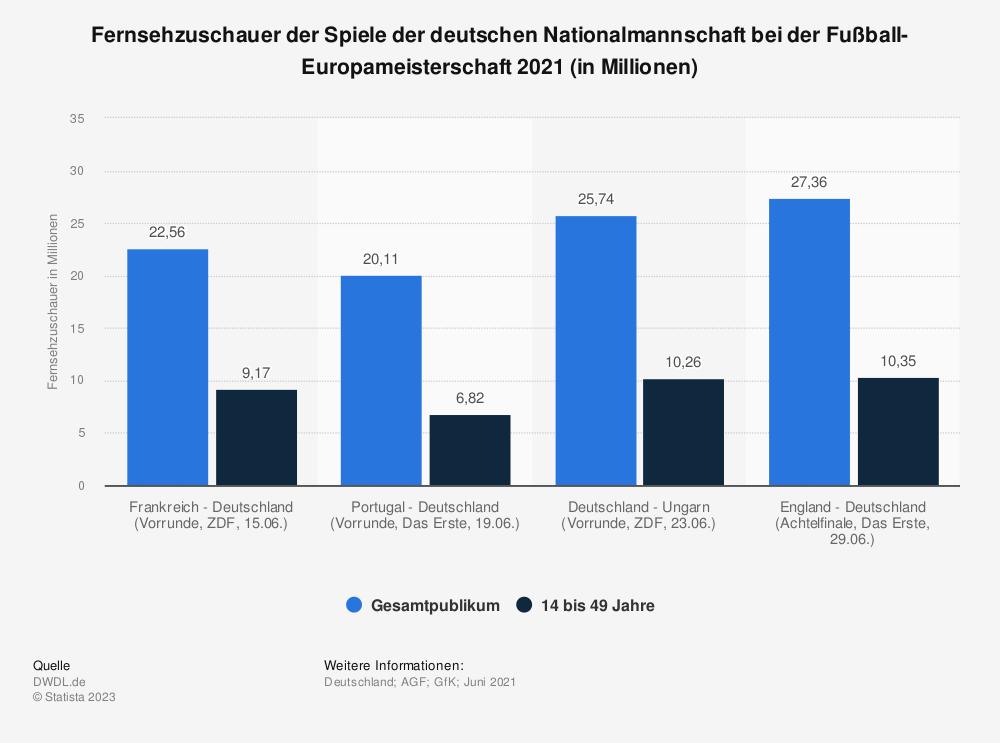 Statistik: Fernsehzuschauer der Spiele der deutschen Nationalmannschaft bei der EM 2012 (in Millionen) | Statista