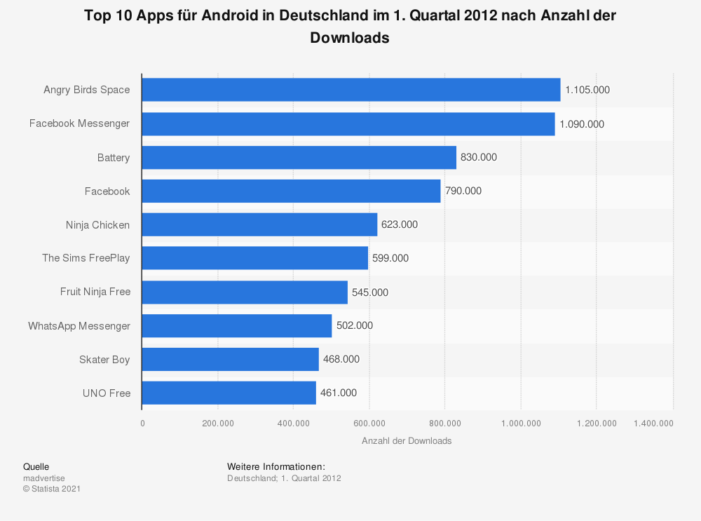 Statistik: Top 10 Apps für Android in Deutschland im 1. Quartal 2012 nach Anzahl der Downloads | Statista