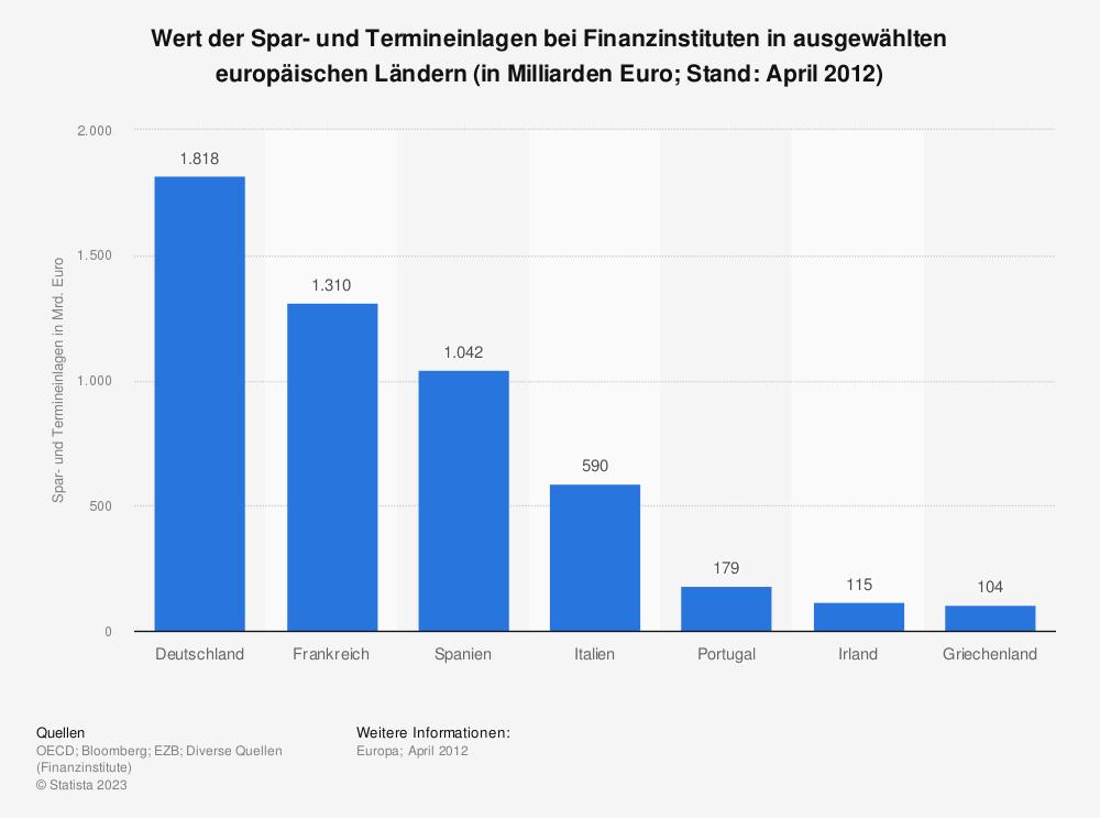 Statistik: Wert der Spar- und Termineinlagen bei Finanzinstituten in ausgewählten europäischen Ländern (in Milliarden Euro&#x3B; Stand: April 2012) | Statista