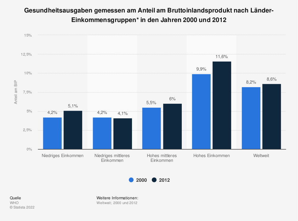 Statistik: Gesundheitsausgaben gemessen am Anteil am Bruttoinlandsprodukt nach Länder-Einkommensgruppen* in den Jahren 2000 und 2012  | Statista