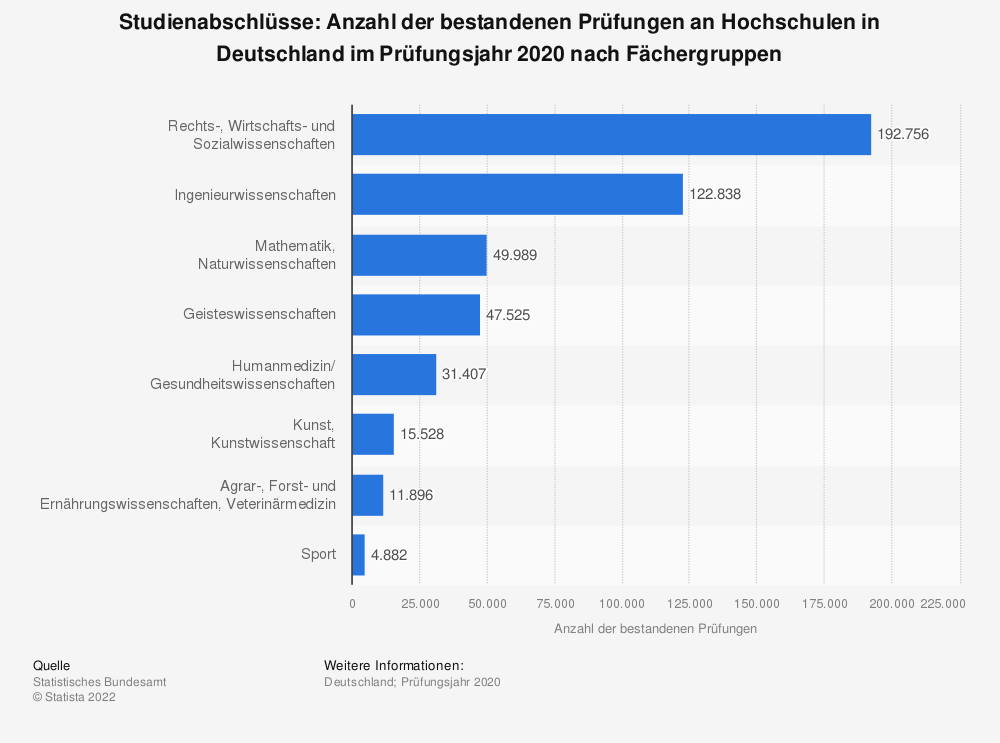 Statistik: Studienabschlüsse: Anzahl der bestandenen Prüfungen an Hochschulen in Deutschland im Jahr 2016 nach Fächergruppen | Statista