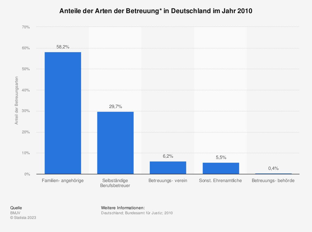 Statistik: Anteile der Arten der Betreuung* in Deutschland im Jahr 2010 | Statista