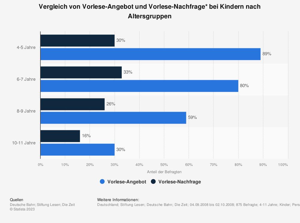 Statistik: Vergleich von Vorlese-Angebot und Vorlese-Nachfrage* bei Kindern nach Altersgruppen | Statista