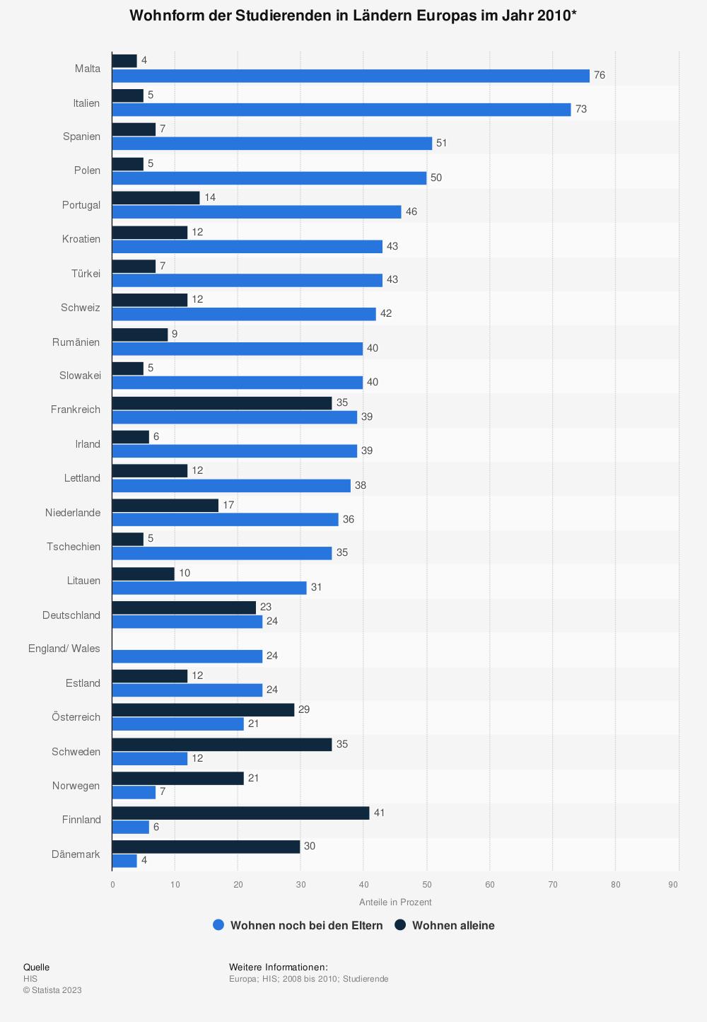 Statistik: Wohnform der Studierenden in Ländern Europas im Jahr 2010* | Statista