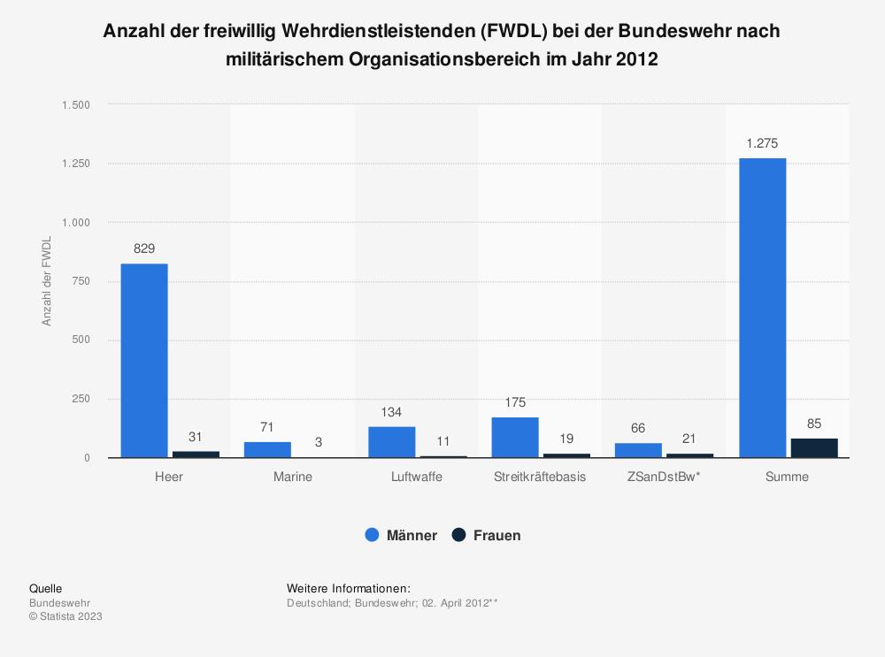 Statistik: Anzahl der freiwillig Wehrdienstleistenden (FWDL) bei der Bundeswehr nach militärischem Organisationsbereich im Jahr 2012 | Statista