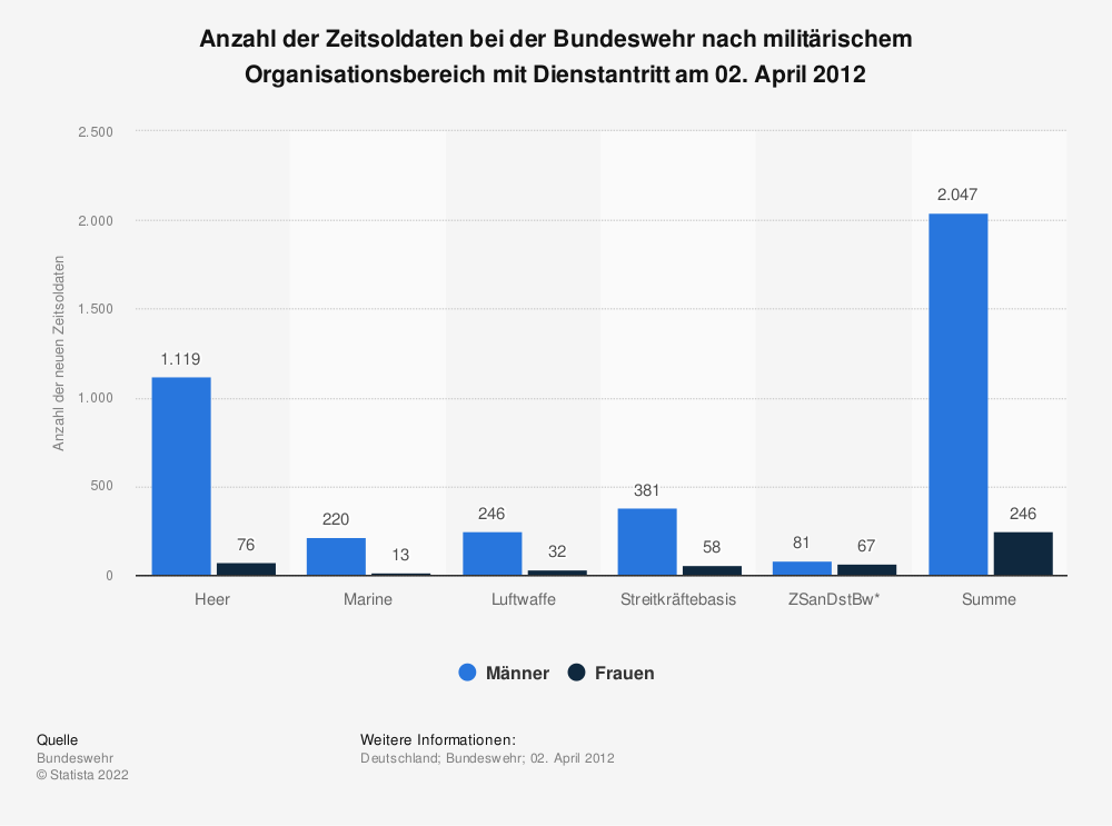 Statistik: Anzahl der Zeitsoldaten bei der Bundeswehr nach militärischem Organisationsbereich mit Dienstantritt am 02. April 2012 | Statista