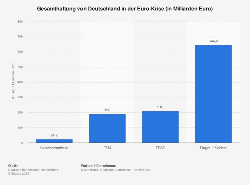 Statistik: Gesamthaftung von Deutschland in der Euro-Krise (in Milliarden Euro) | Statista
