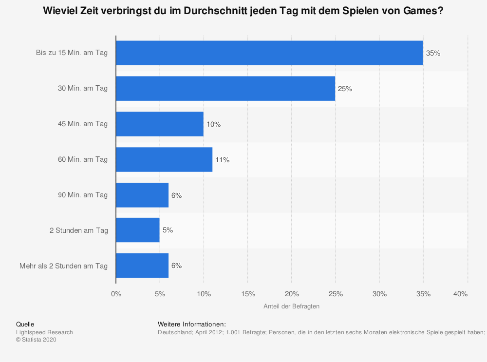 Umfrage zur täglichen Nutzungsdauer von Games im April 2012