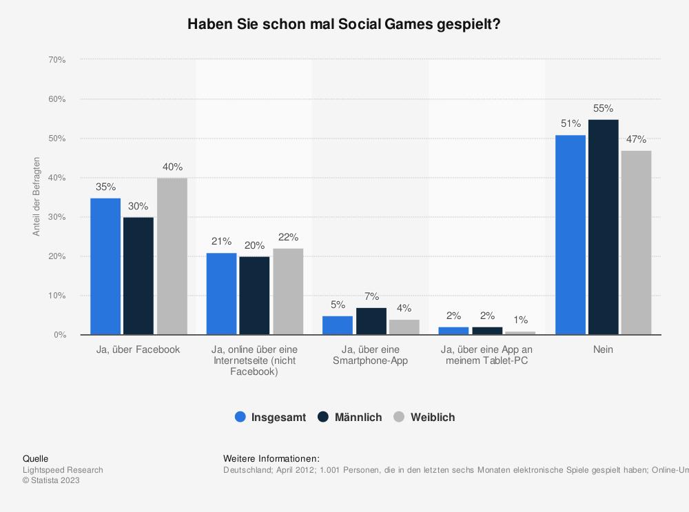 Statistik: Haben Sie schon mal Social Games gespielt? | Statista