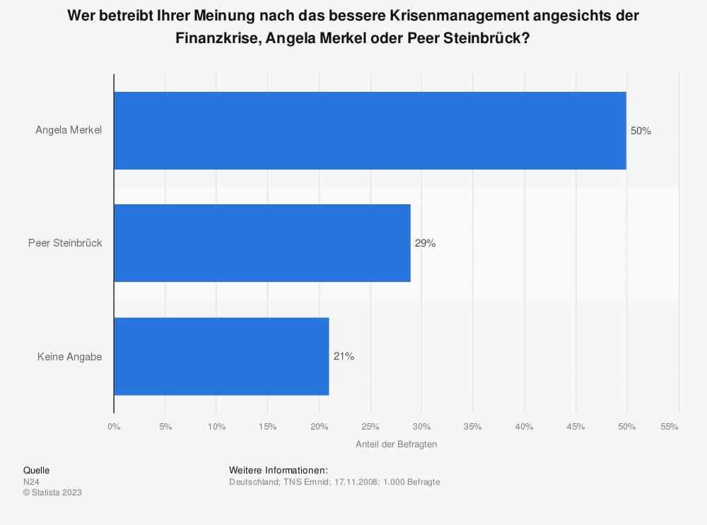 Statistik: Wer betreibt Ihrer Meinung nach das bessere Krisenmanagement angesichts der Finanzkrise, Angela Merkel oder Peer Steinbrück?   Statista