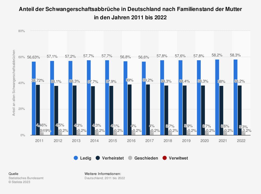 Statistik: Anteil der Schwangerschaftsabbrüche in Deutschland nach Familienstand der Mutter in den Jahren 2012 bis 2018 | Statista