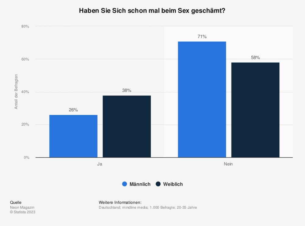 Statistik: Haben Sie Sich schon mal beim Sex geschämt? | Statista