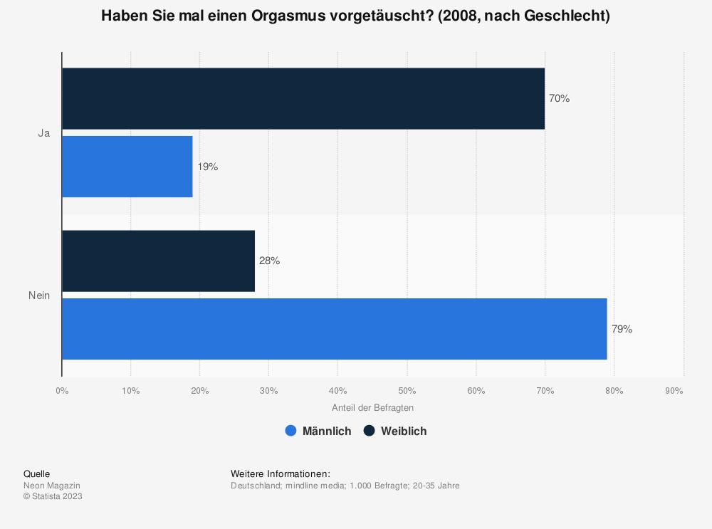 Statistik: Haben Sie mal einen Orgasmus vorgetäuscht? (2008, nach Geschlecht) | Statista