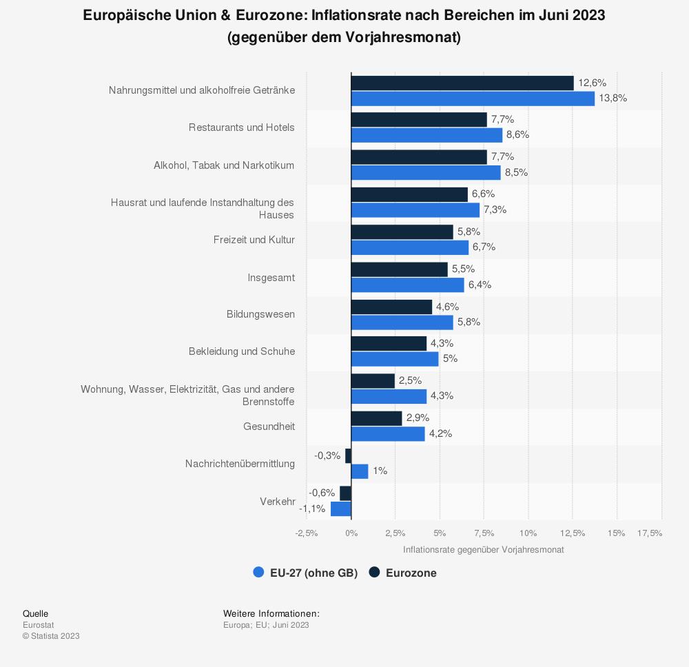 Statistik: Europäische Union & Euro-Zone: Inflationsrate nach Bereichen im August 2019 (gegenüber dem Vorjahresmonat) | Statista