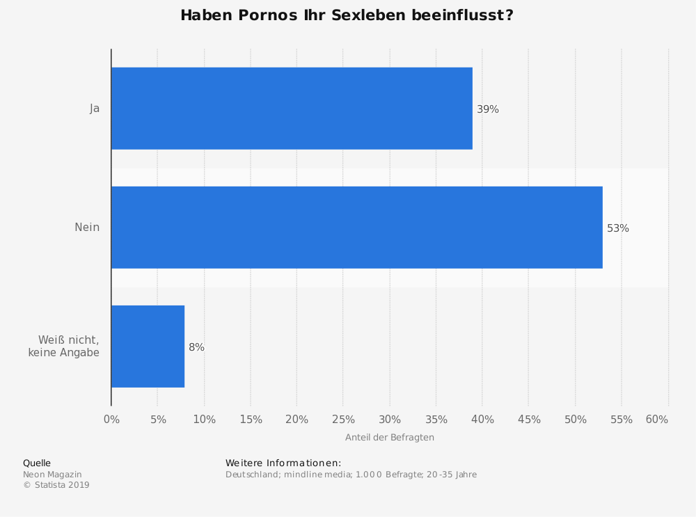 Statistik: Haben Pornos Ihr Sexleben beeinflusst? | Statista
