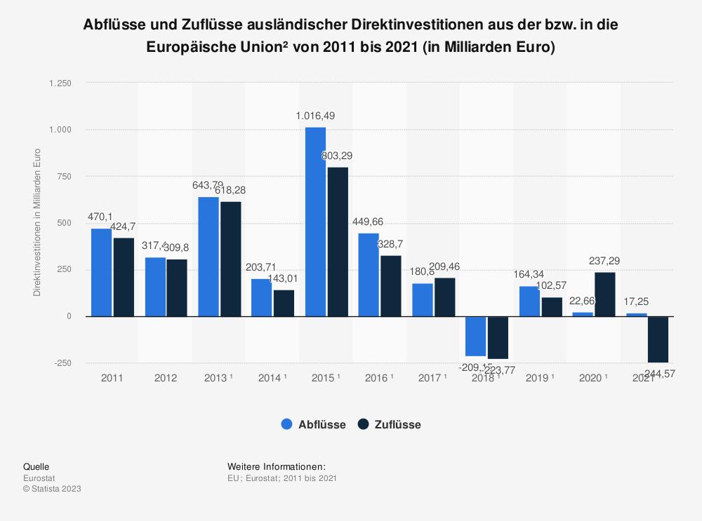 Statistik: Abflüsse und Zuflüsse ausländischer Direktinvestitionen aus der bzw. in die Europäische Union von 2008 bis 2015 (in Milliarden Euro) | Statista
