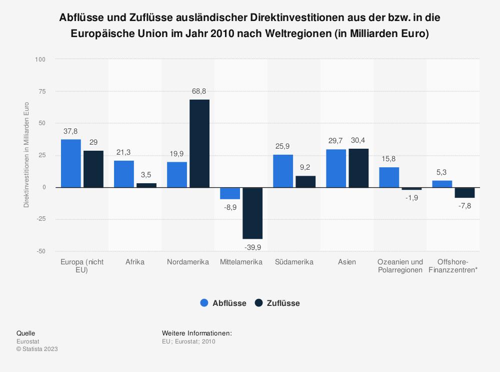 Statistik: Abflüsse und Zuflüsse ausländischer Direktinvestitionen aus der bzw. in die Europäische Union im Jahr 2010 nach Weltregionen (in Milliarden Euro) | Statista