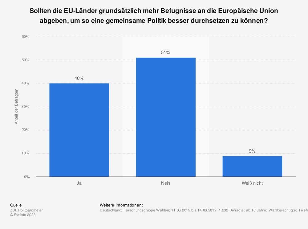 Statistik: Sollten die EU-Länder grundsätzlich mehr Befugnisse an die Europäische Union abgeben, um so eine gemeinsame Politik besser durchsetzen zu können? | Statista