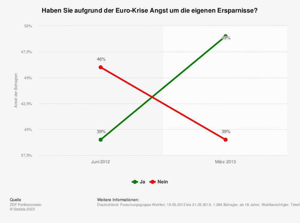 Statistik: Haben Sie aufgrund der Euro-Krise Angst um die eigenen Ersparnisse? | Statista