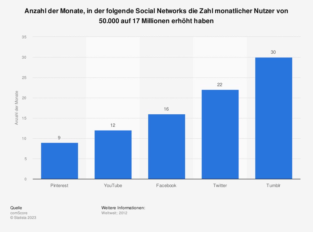 Statistik: Anzahl der Monate, in der folgende Social Networks die Zahl monatlicher Nutzer von 50.000 auf 17 Millionen erhöht haben | Statista