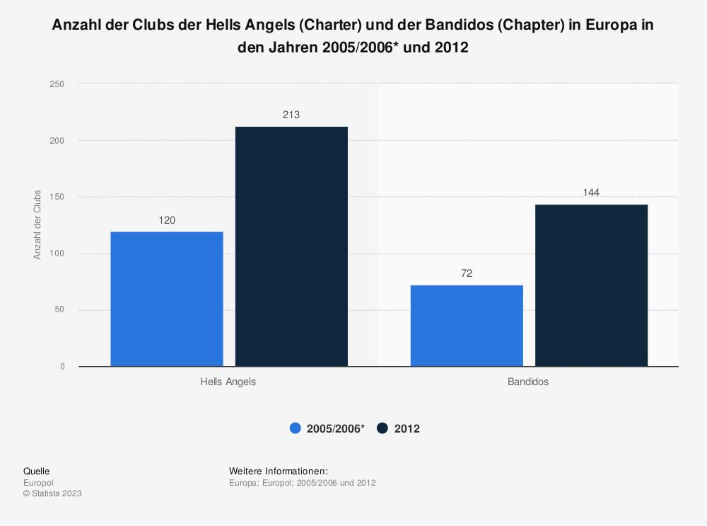 Statistik: Anzahl der Clubs der Hells Angels (Charter) und der Bandidos (Chapter) in Europa in den Jahren 2005/2006* und 2012 | Statista