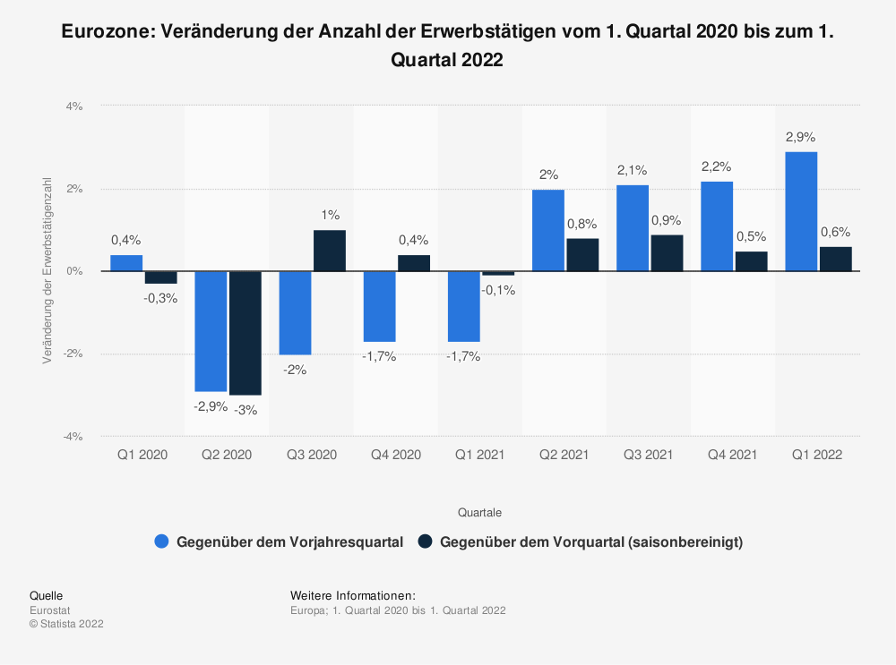 Statistik: Euro-Zone: Veränderung der Anzahl der Erwerbstätigen vom 2. Quartal 2016 bis zum 2. Quartal 2018 | Statista